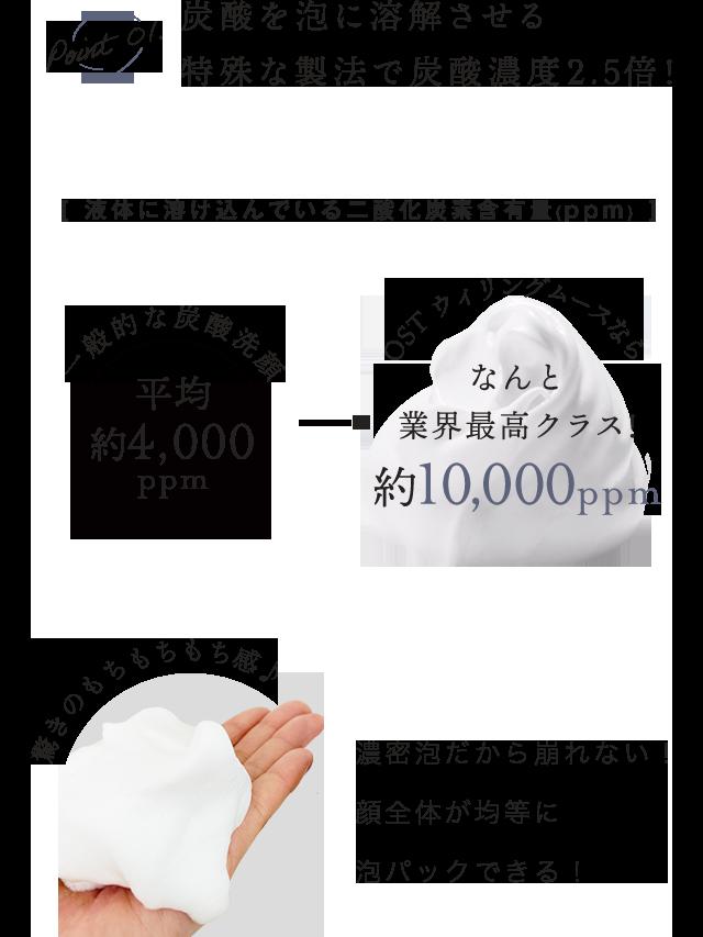 Point01.炭酸を泡に溶解させる特殊な製法で炭酸濃度2.5倍![ 液体に溶け込んでいる二酸化炭素含有量(ppm) ]一般的な炭酸洗顔 平均約4,000ppm OST ウィリングムースなら なんと業界最高クラス!約10,000ppm 驚きのもちもちもち感♪濃密泡だから崩れない!顔全体が均等に泡パックできる!